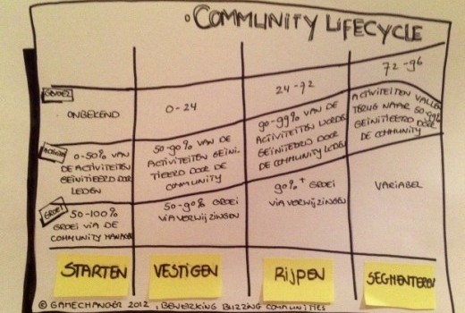 Community Management Lifecycle