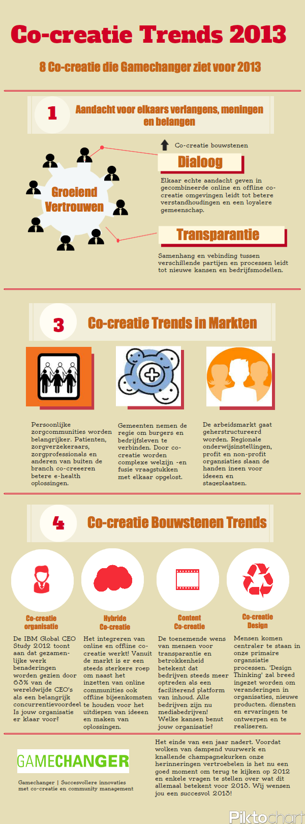 Gamechanger co-creatie trends 2013